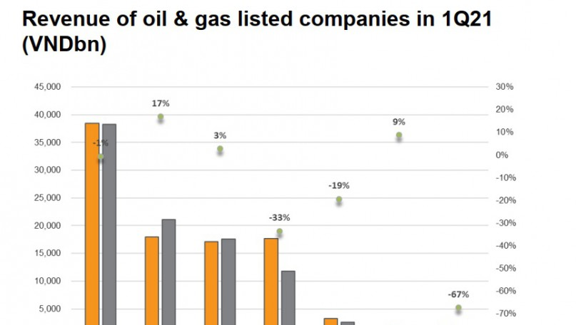 Oil and gas sector: Rising tide lifts all boats